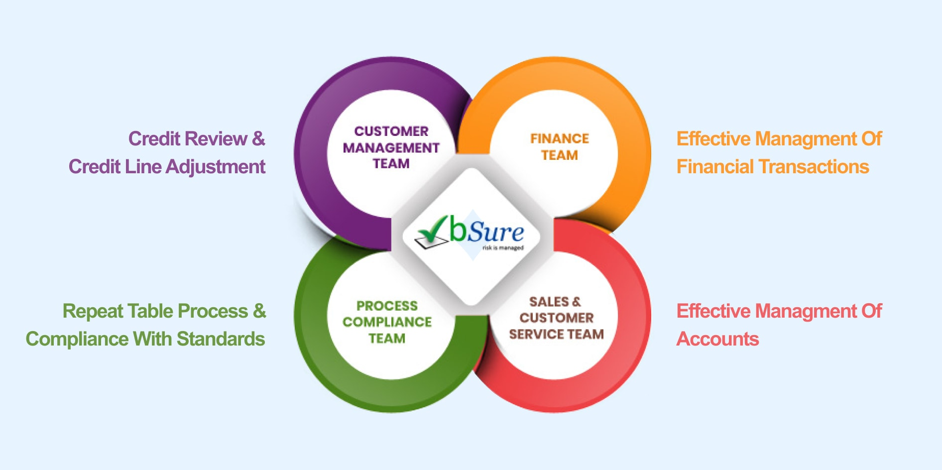 bSure risk is managed diagram